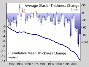 Average Glacier Thickness Change