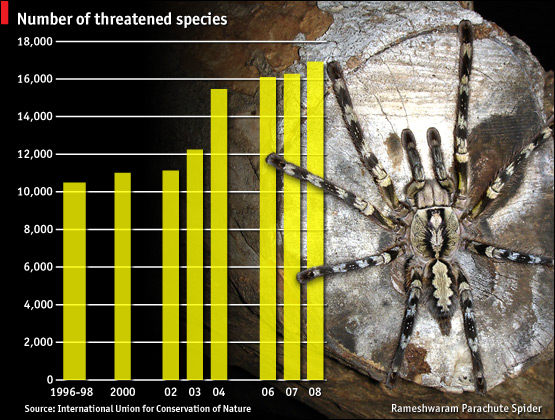 Number of Threatened Species