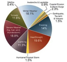 This pie graph displays the deaths of 11 natural environmental hazards as a percent of the total 19,958 deaths from 1970—2004. Heat/drought ranks as highest, followed by severe weather events. (This graph does not include the 2005 hurricane season which resulted in approximately 2,000 deaths.)