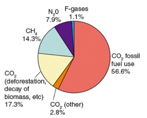 The Most Abundant Gas In The Atmosphere Is >> Volcanoes Greenhouse Gases And Temperature Change