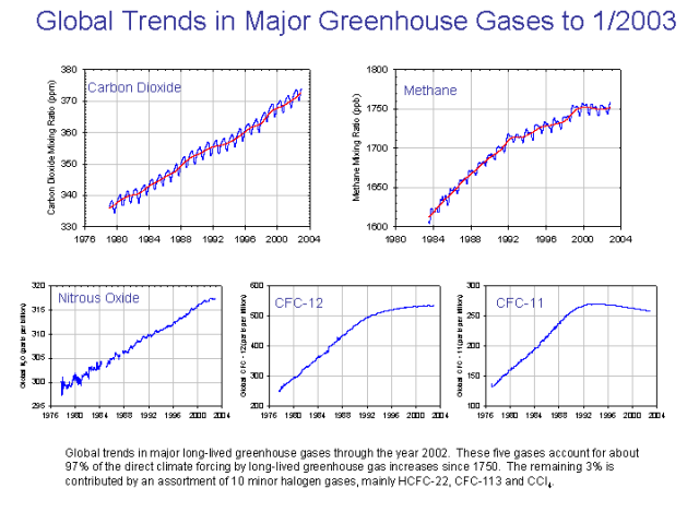 Global Trends in Major Greenhouse Gases to 1/2003