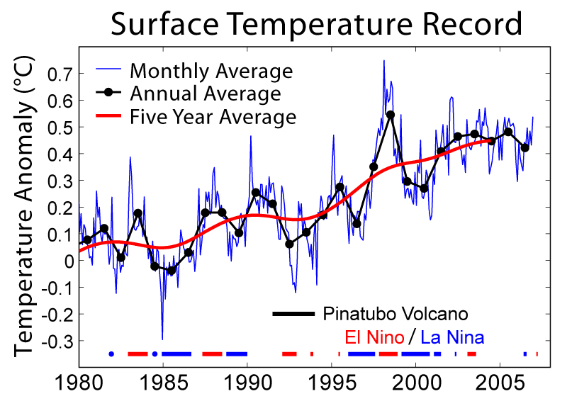 Surface Temperature Record